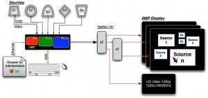 Quad HD; DualLink DVI Spiltter and Downscaler