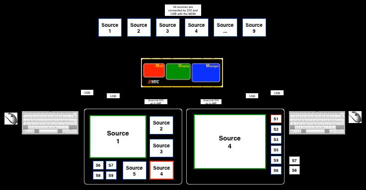 MDM-KVM-Setup Small