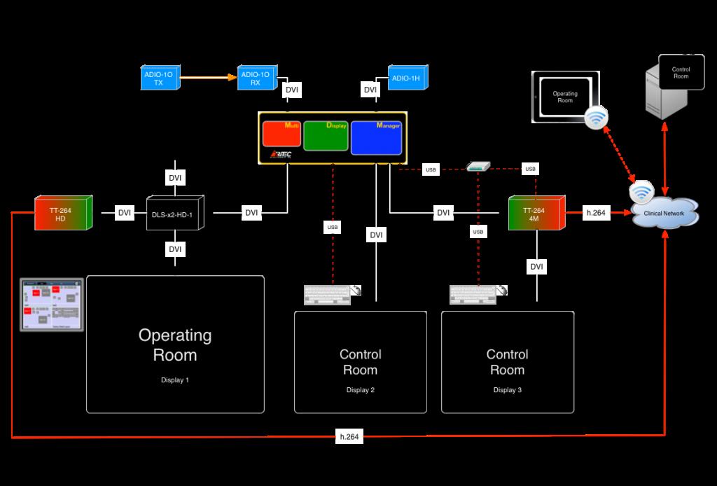 A complex clinical MDM setup